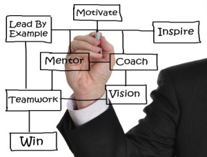 Effective leadership, managing teams, motivating staff