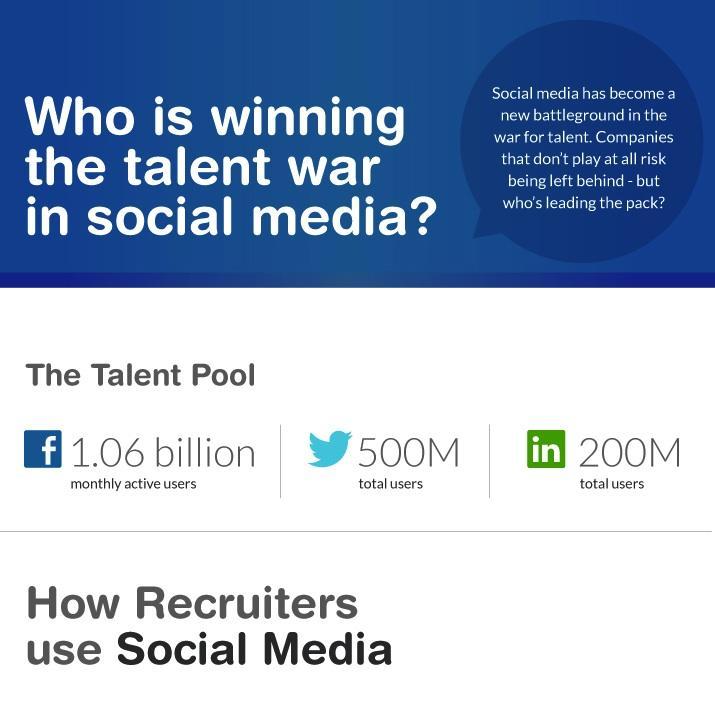 Who's winning the talent war in social media - RecruitLoop