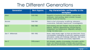 Knowing the traits of the different generations
