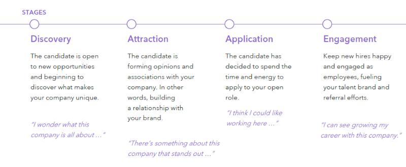 LinkedIn 2016 Guide to Modern Recruiter v2.0