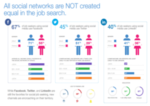 all social networks are not created equal in job search