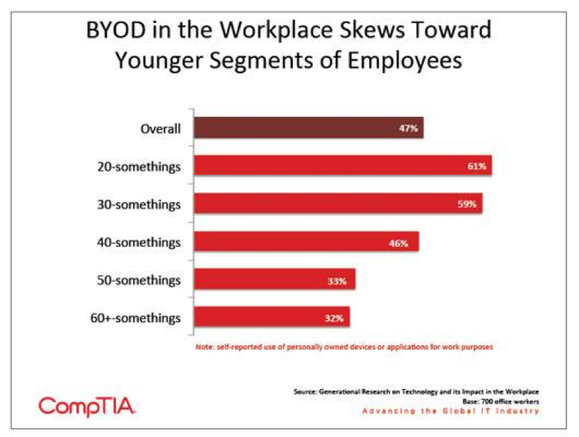 BYOD in the workplace skews toward younger segments of employees