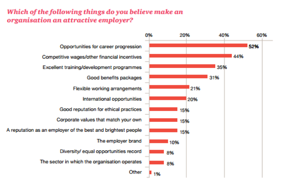 Which of the following things do you believe make an organisation an attractive employer