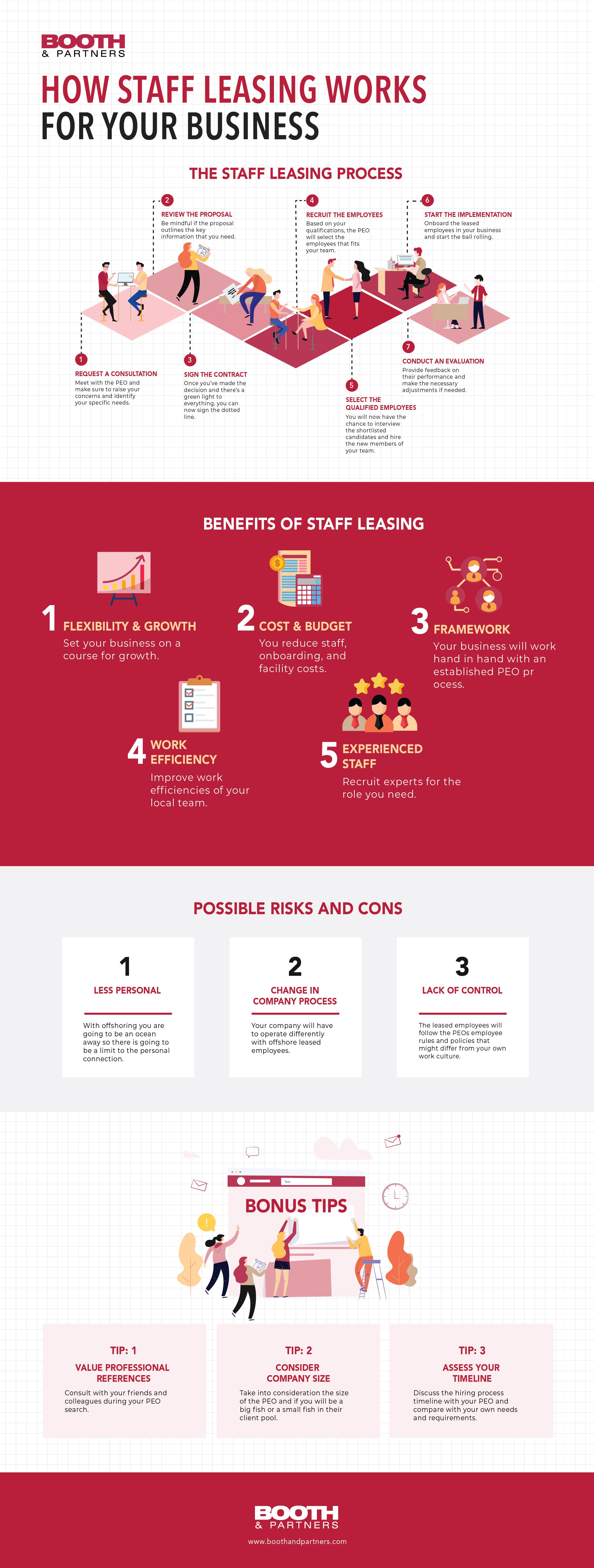 Staff-Leasing-Infog - Do Better Hiring - The RecruitLoop Blog