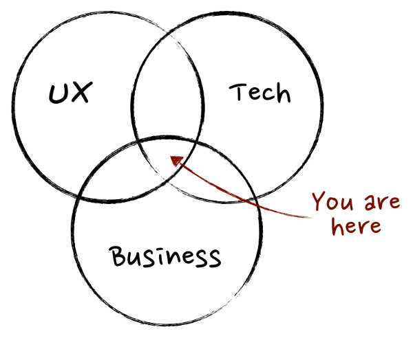 Things Product Managers Understand