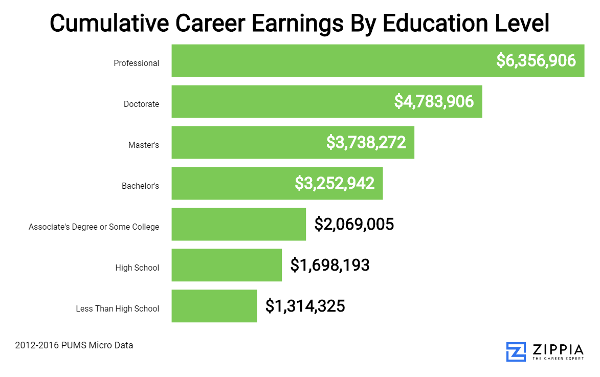 Career Earnings Distribution By Education Level At 25