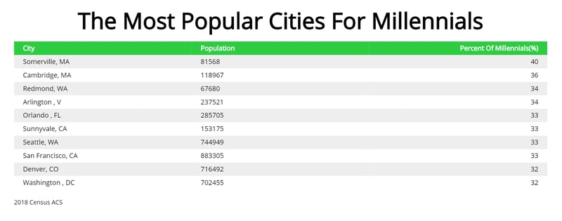 most popular cities for millennials