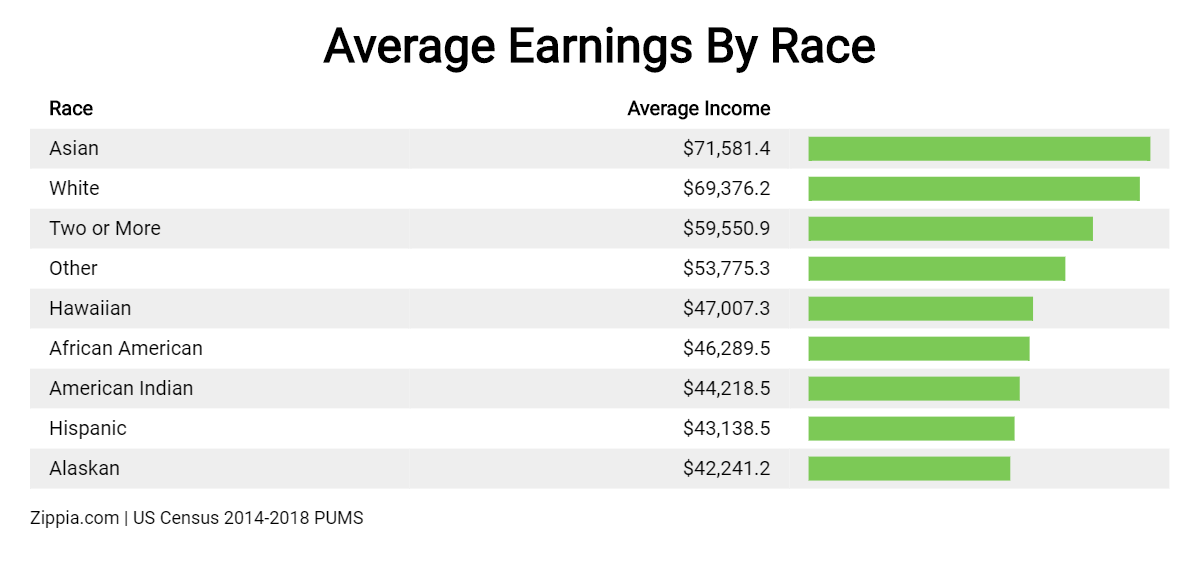 Average Income By Race