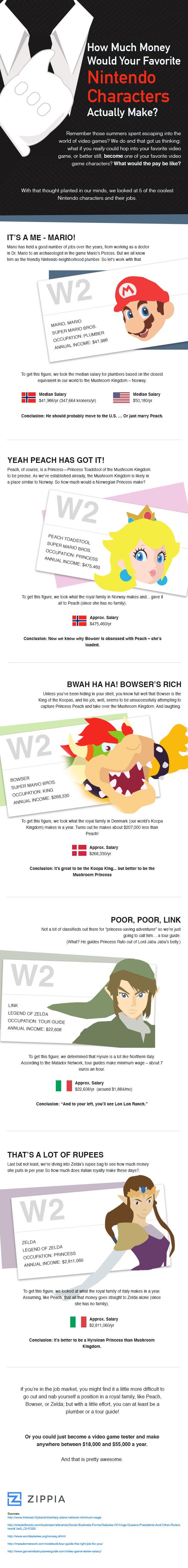 Zippia's Nintendo Character Salary