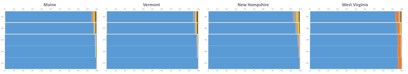 least-diverse-2010