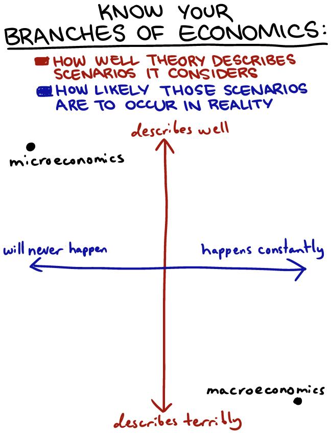macroeconomics and mid term exams essay