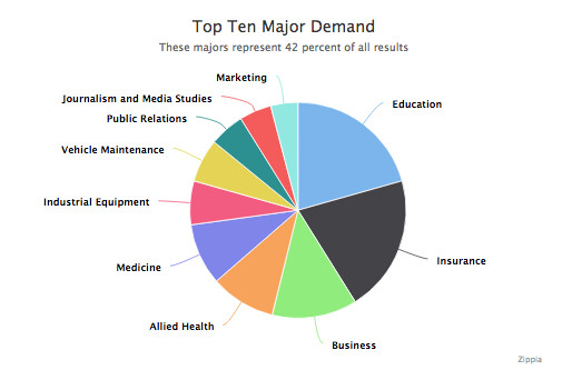 Most In Demand College Majors