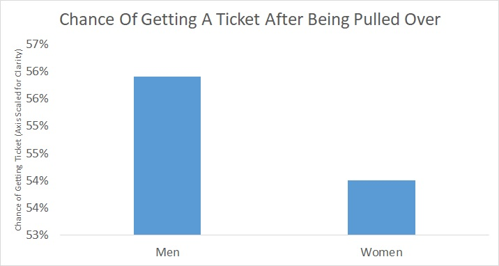 Chance Of Getting A Ticket