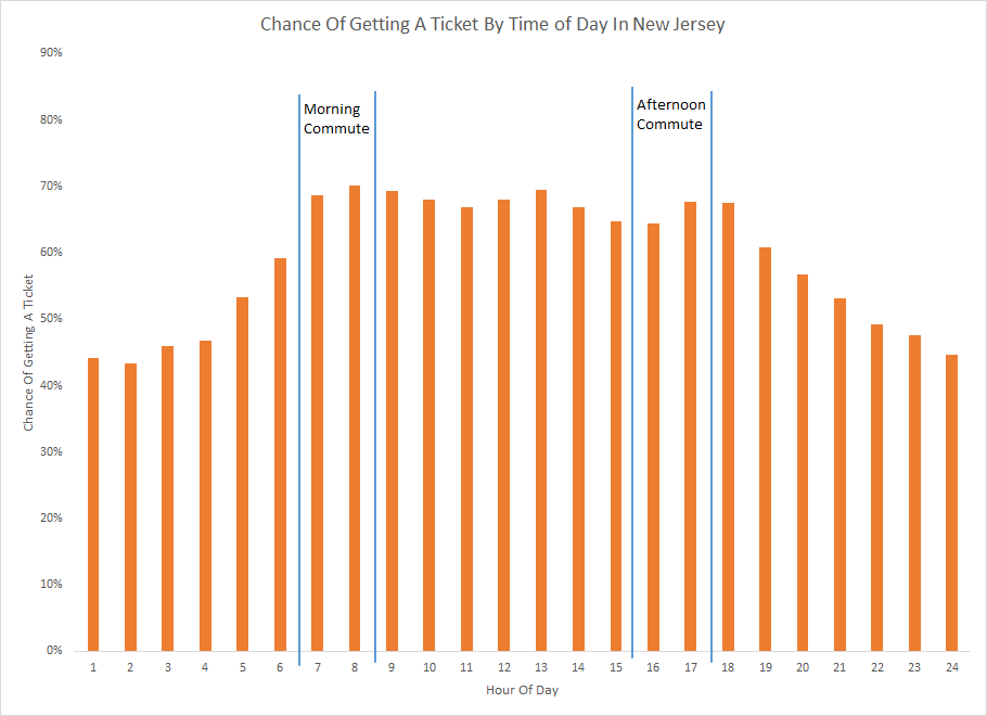 Chance Of Getting A Ticket In New Jersey By Time of Day