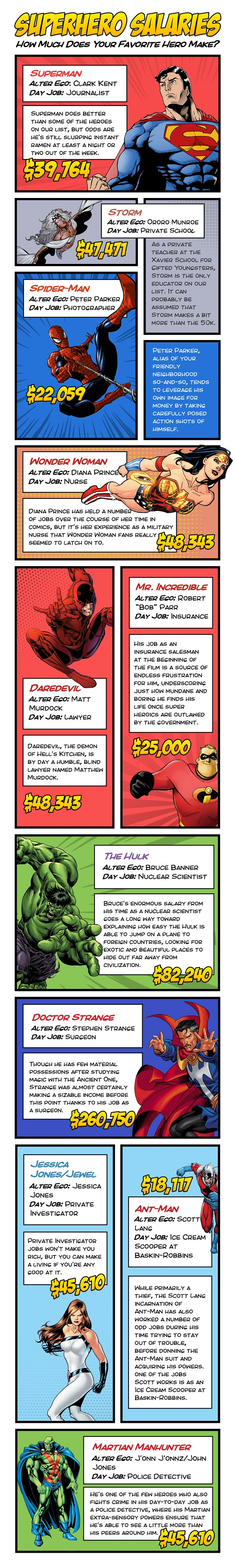 Super Hero Salaries Storygraphic