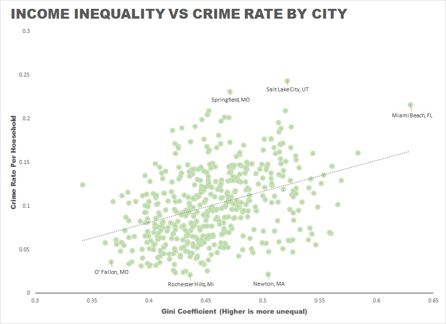New FBI Data Correlates City Crime to Income Inequality - Zippia Detroit Crime Rate Map on
