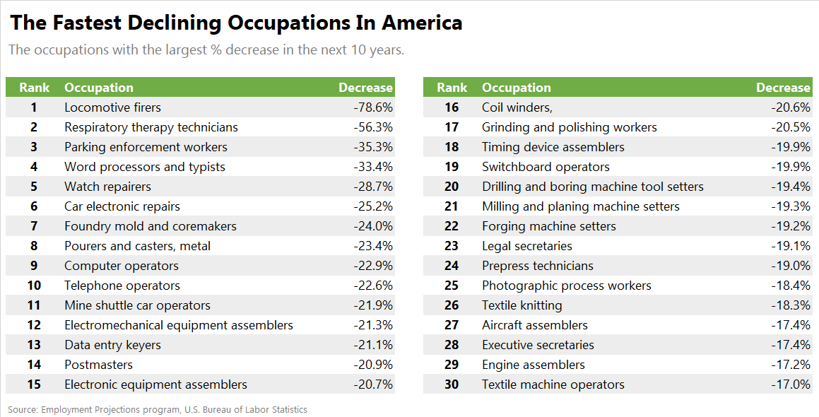 These Are the Fastest Shrinking Jobs - Zippia