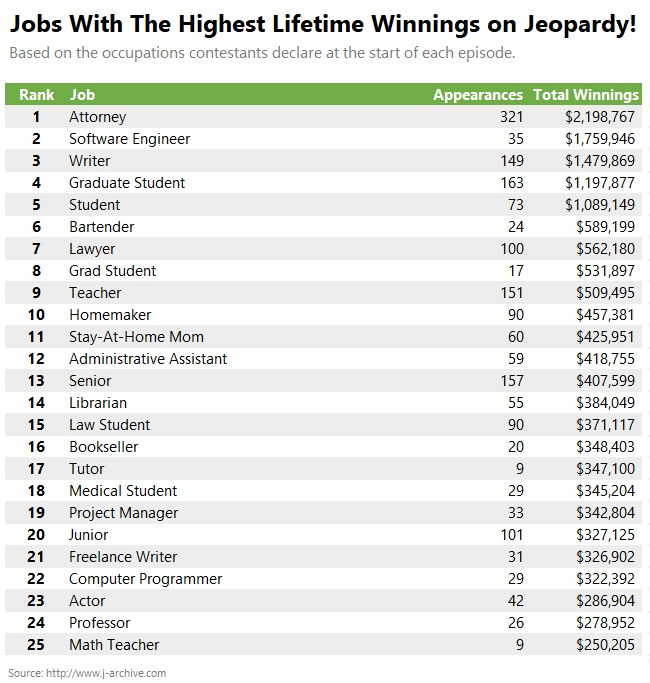 Jobs With Highest Lifetime Winnings
