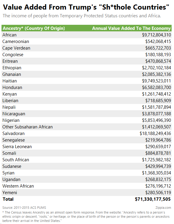 Sh*thole Countries Value Add