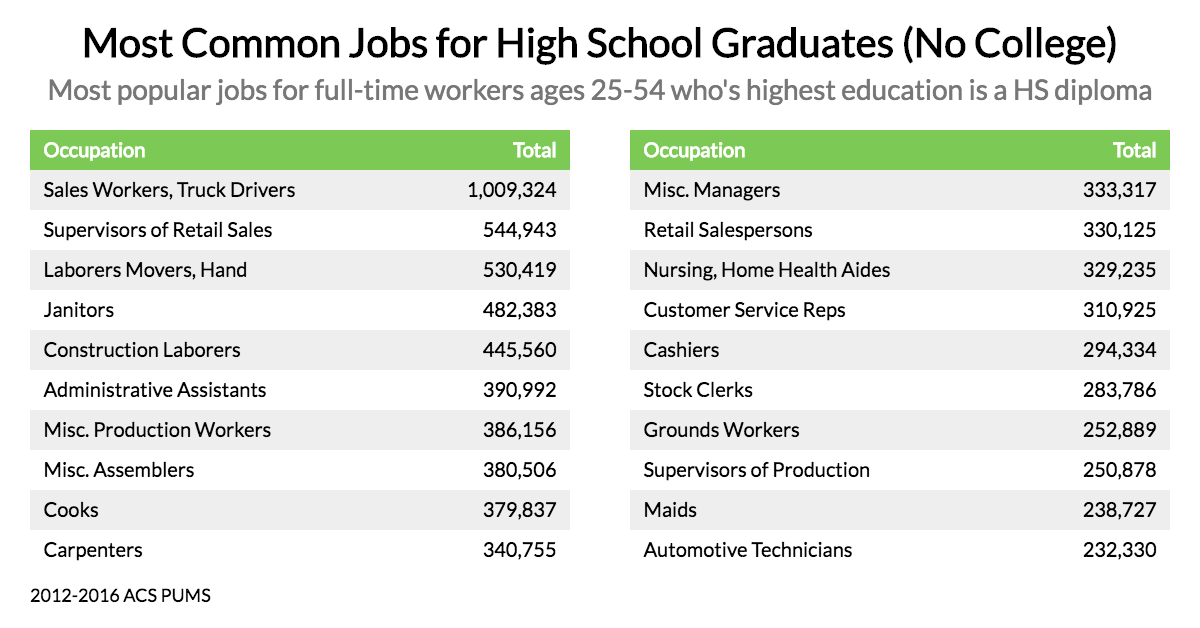 These Are The Most Common Jobs For Non College Graduates