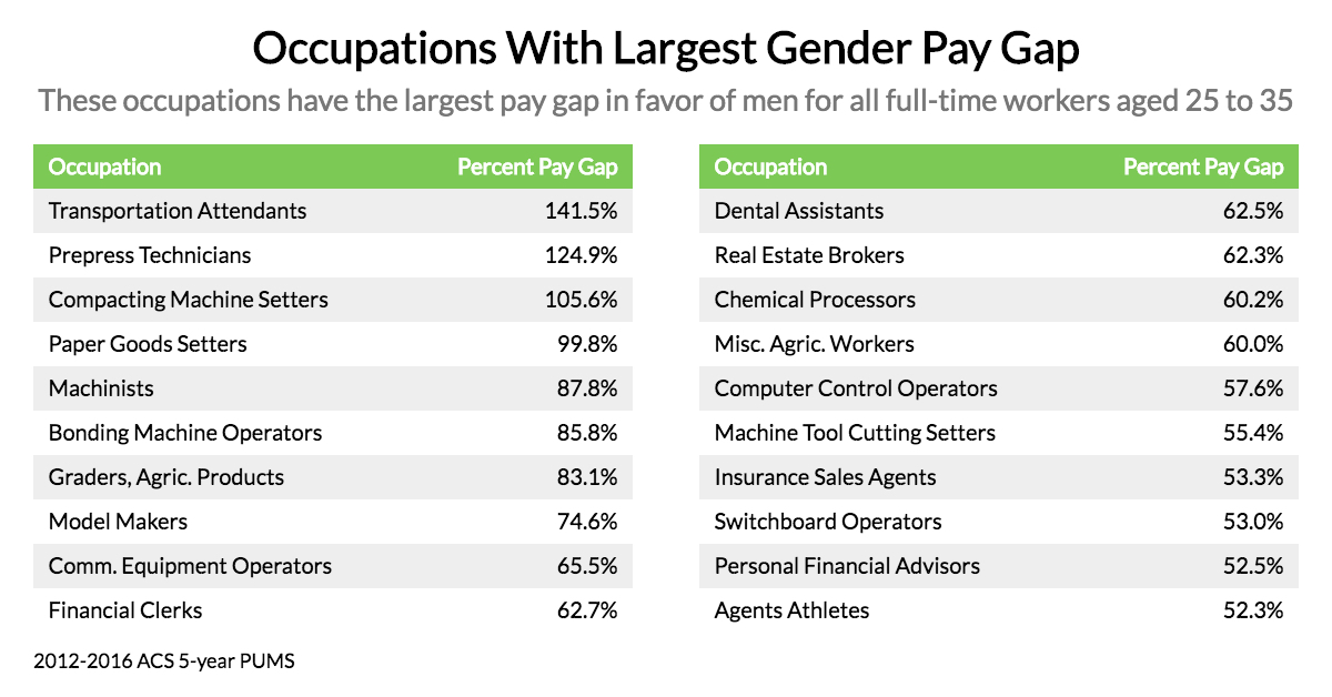 Occupations With The Largest Gender Pay Gap