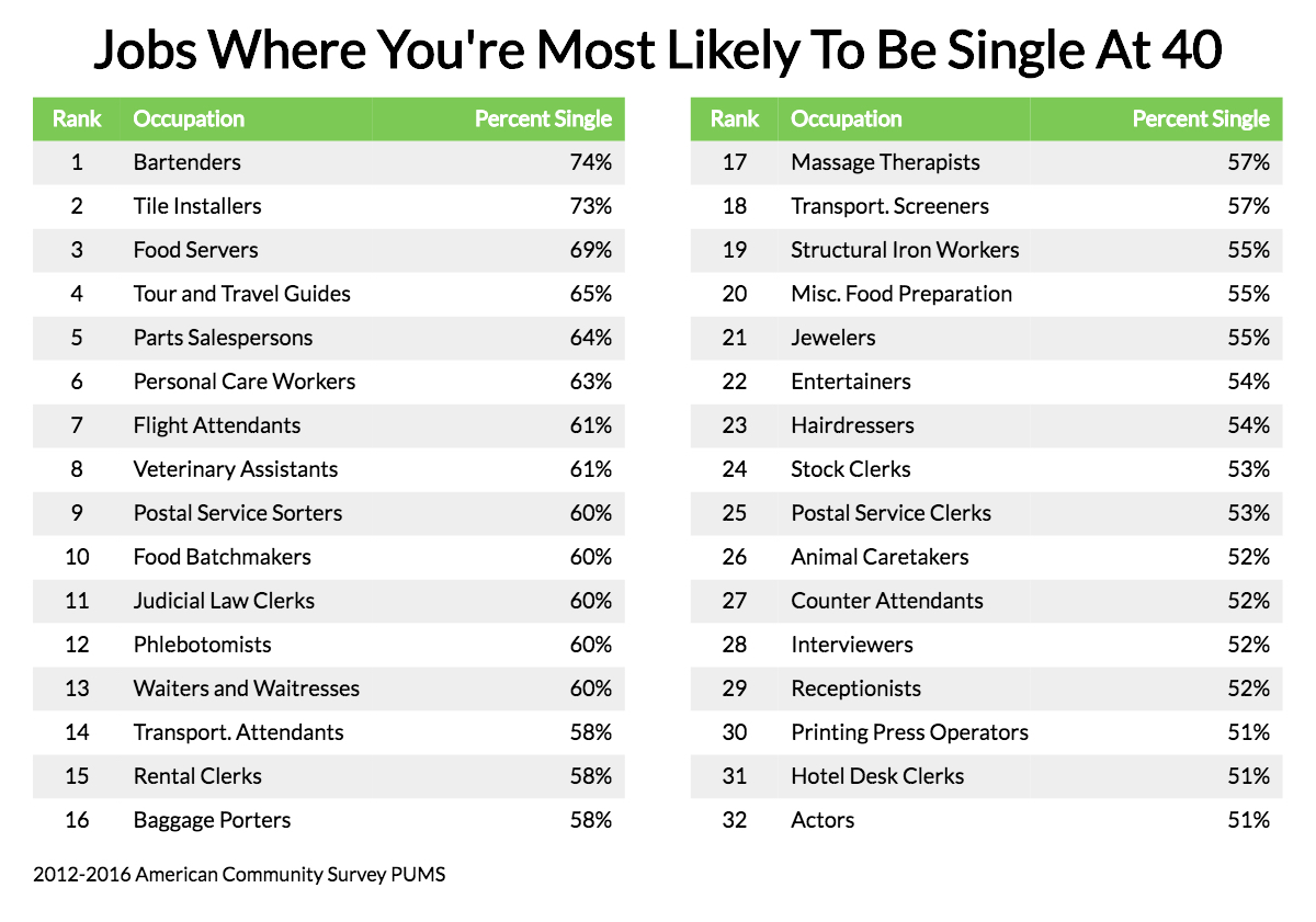 These Are The 10 Jobs Where You Re Most Likely To Be Single At 40 Zippia