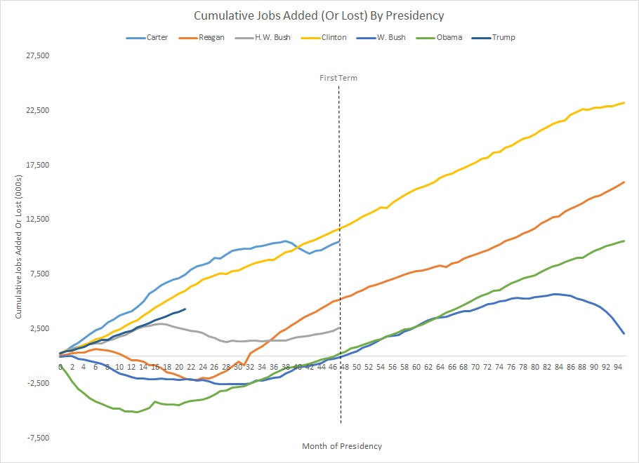Graph of jobs added by presidential term
