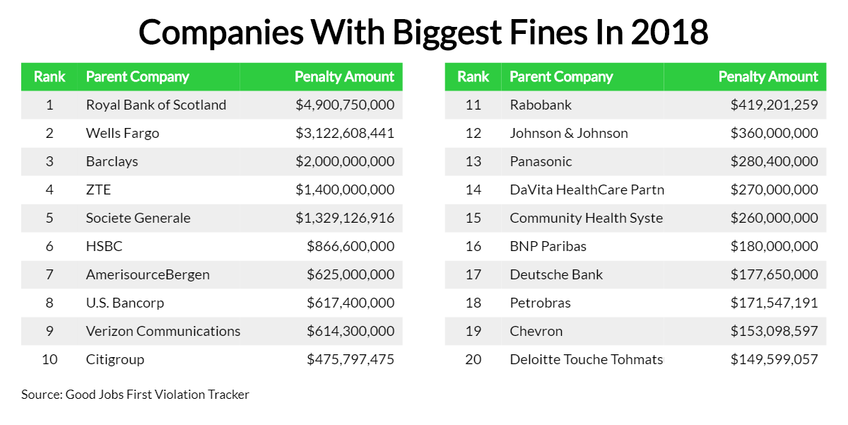 Companies With The Biggest Fines In 2018