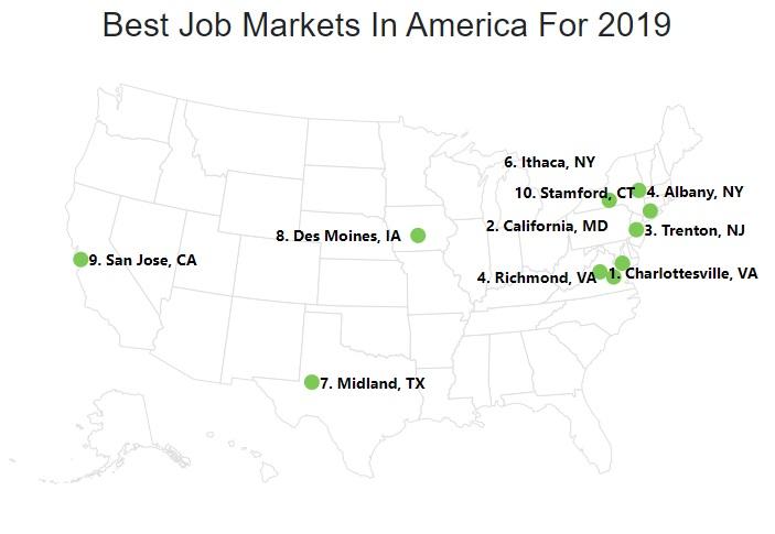 Best Job Markets-2019