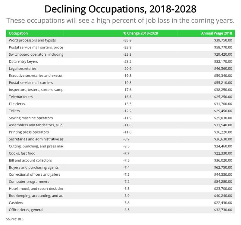 declining-jobs-2020