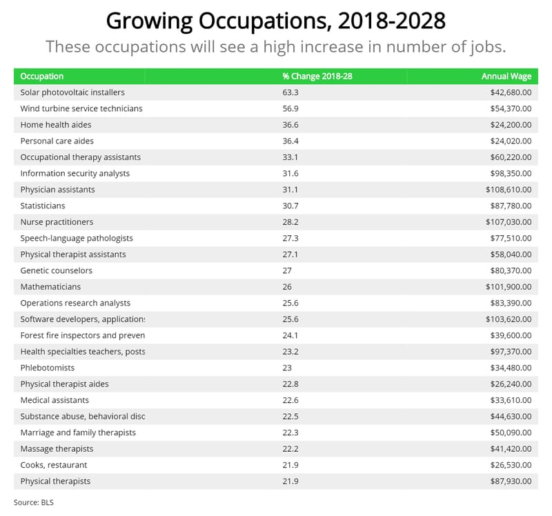 fastest-growing-jobs-2020