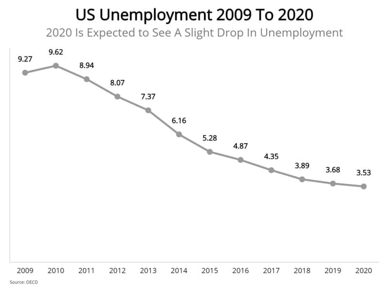 2020-unemployment