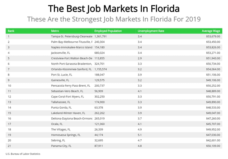 The Cities With The Best Job Markets In Florida