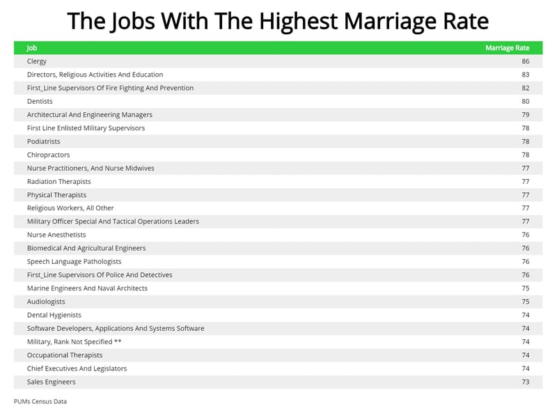 Want To Be Married? These Jobs Have the Highest Marriage Rate