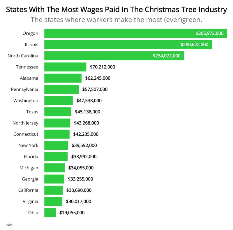 states-with-most-wages-from-christmas-trees