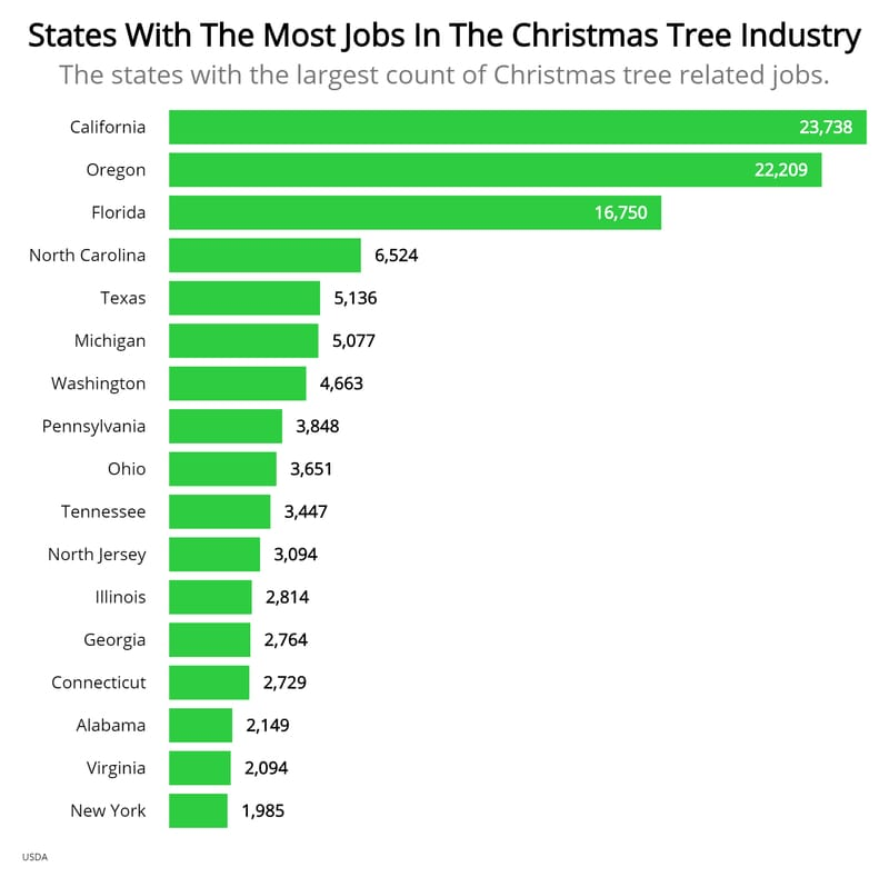 states-with-most-christmas-tree-jobs