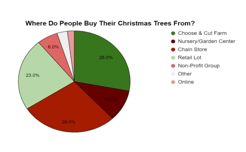 christmas-tree-pie-chart
