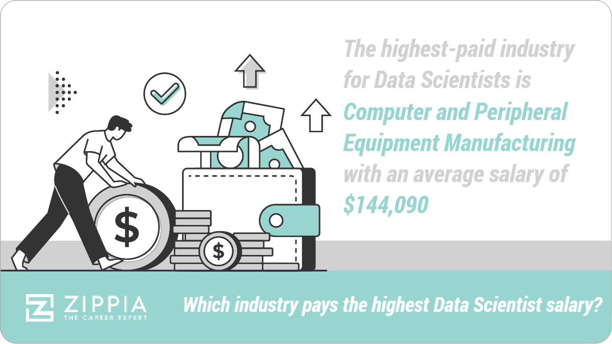 Which industry pays the highest Data Scientist salary?  The highest-paid industry for Data Scientists is Computer and Peripheral Equipment Manufacturing with an average salary of $144,090