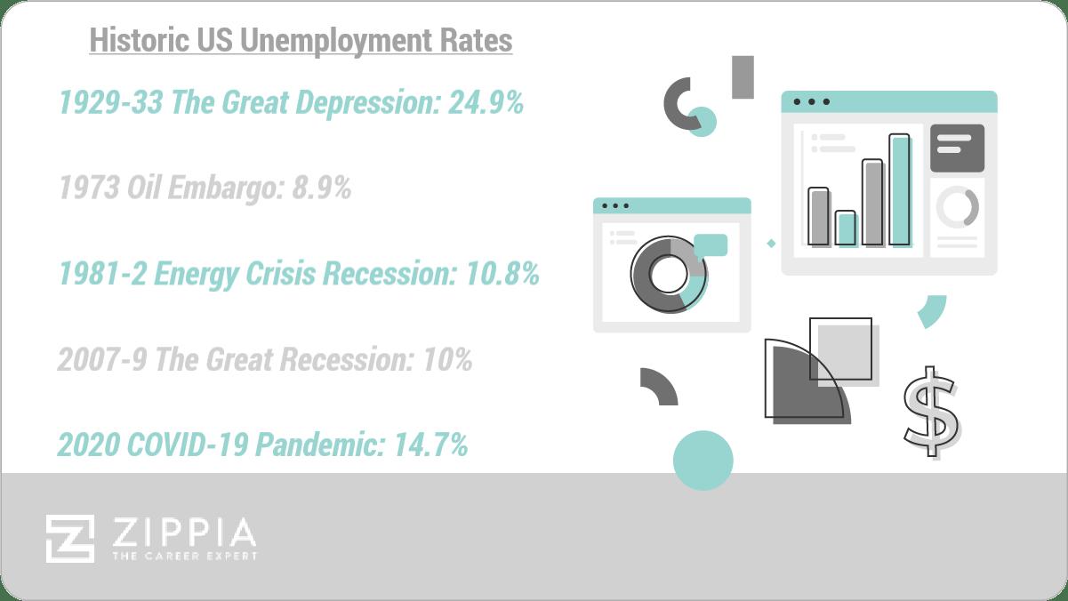 historic us unemployment rates