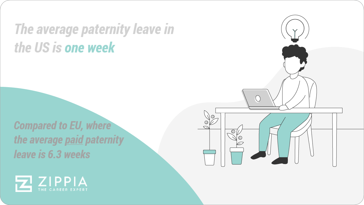 The average paternity leave in the US is one week, Compared to EU, where the average paid paternity leave is 6.3 weeks