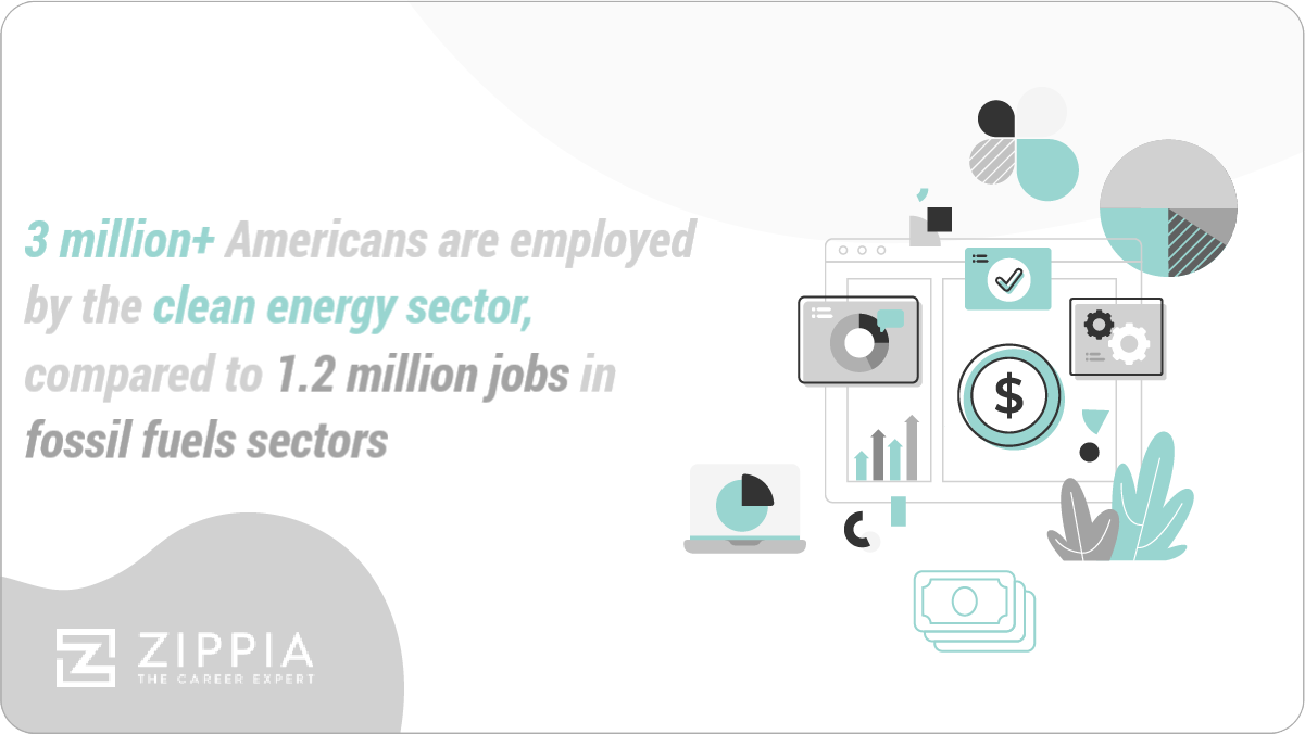 3 million+ Americans are employed by the clean energy sector, compared to 1.2 million jobs in fossil fuels sectors