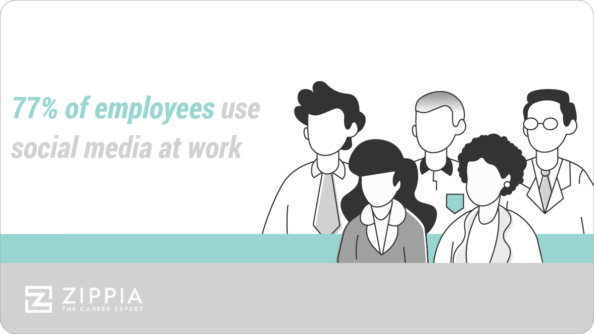 77% of employees use social media at work