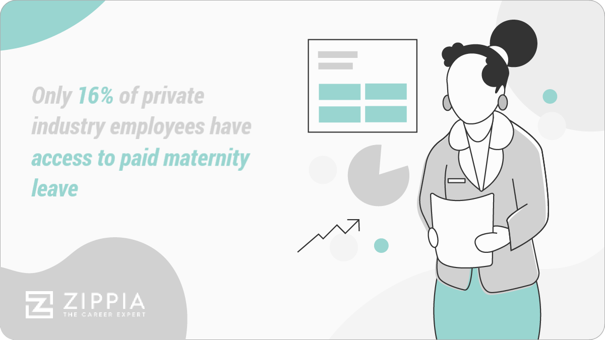 Only 16% of private industry employees have access to paid maternity leave