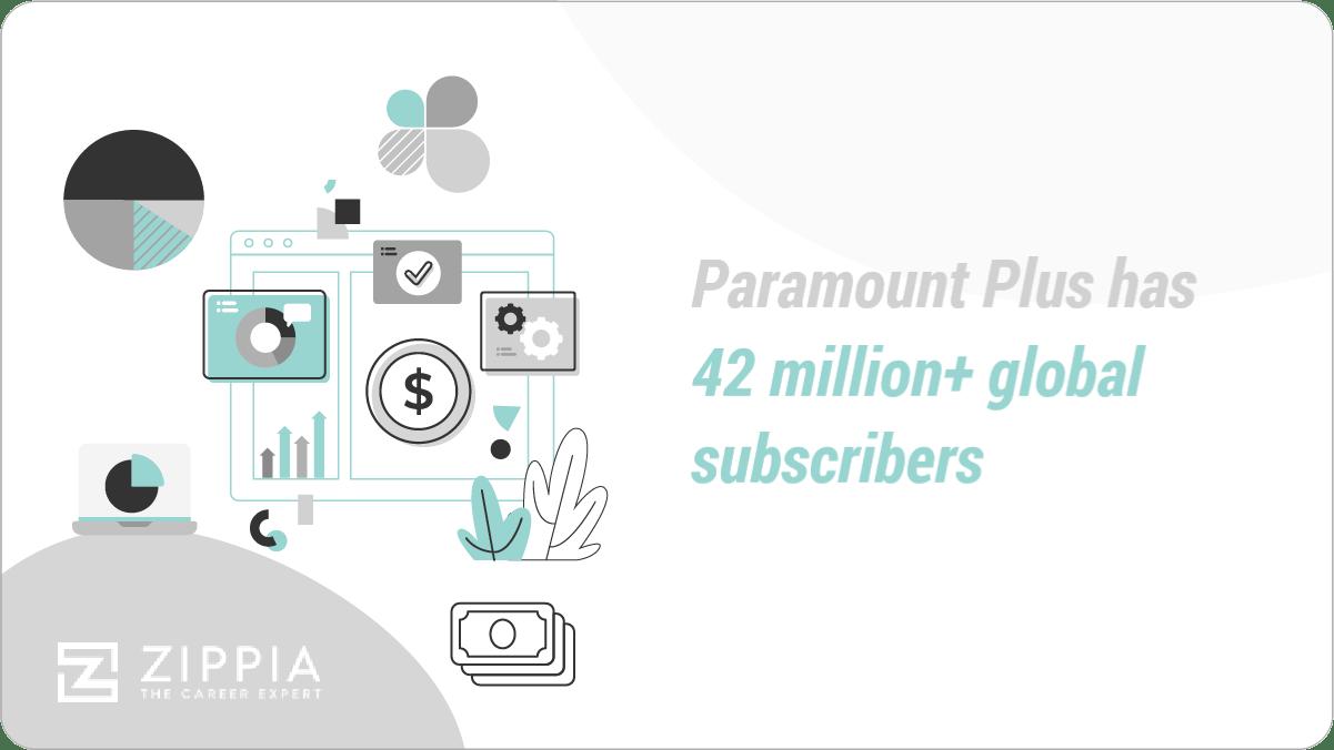 Paramount Plus has 42 million+ global subscribers