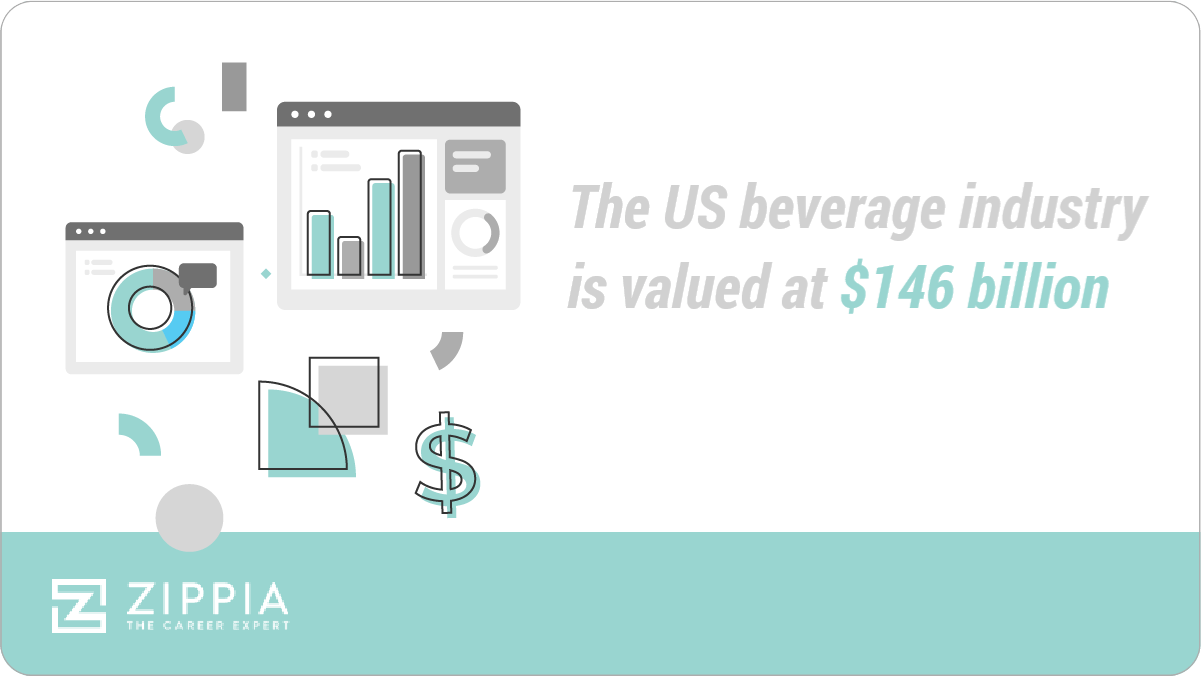 The us beverage industry is valued at $146 billion