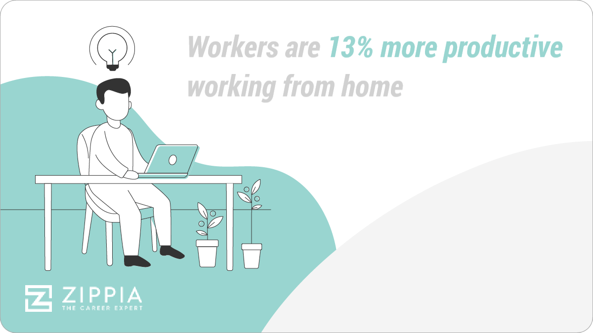 Workers are 13% more productive working from home