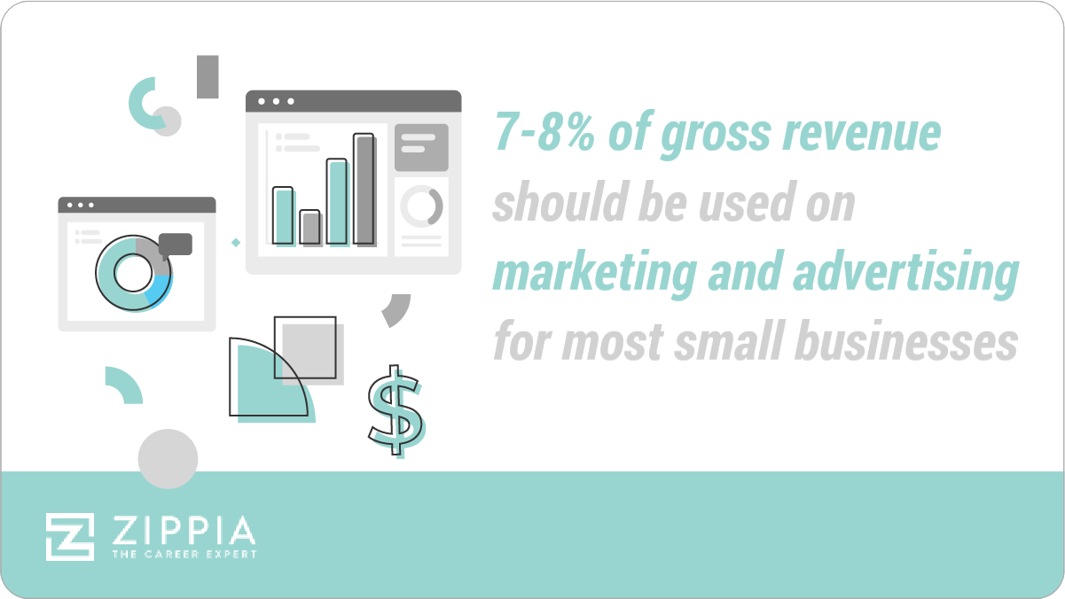 7-8% of gross revenue should be used on marketing and advertising for most small businesses