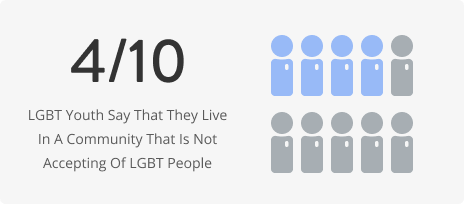 LGBT youth community acceptance statistic